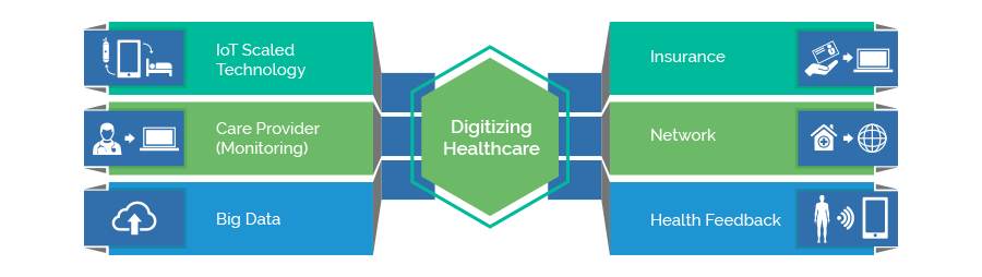 Digizing Healthcare