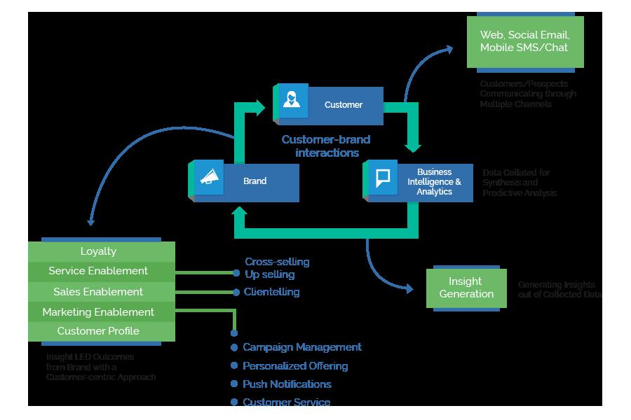 Customer- Brand Digital Interaction Continuum
