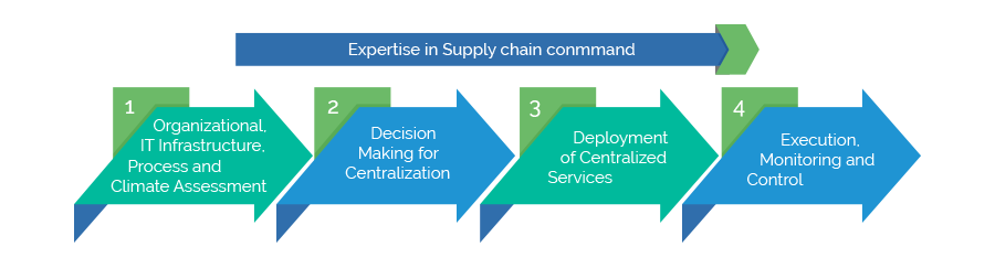 Digital Supply Chain Command Center