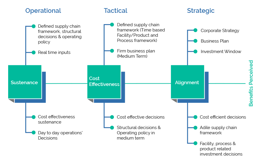 Strategic Network Design Framework