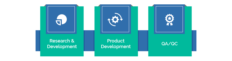 Product Lifecycle Management & Solutions New Product Development