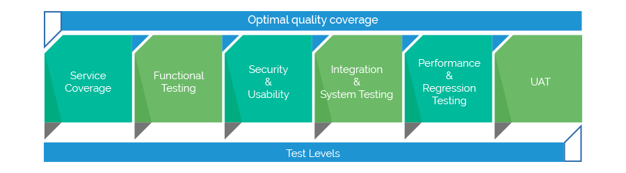 Optimal Quality Coverage