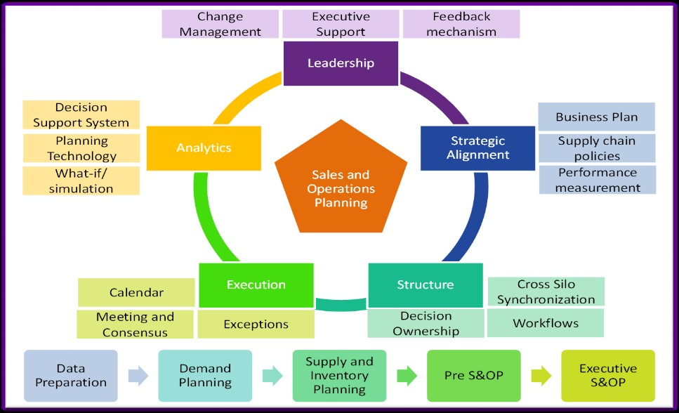Business Chain Of Command For A Product Design Company