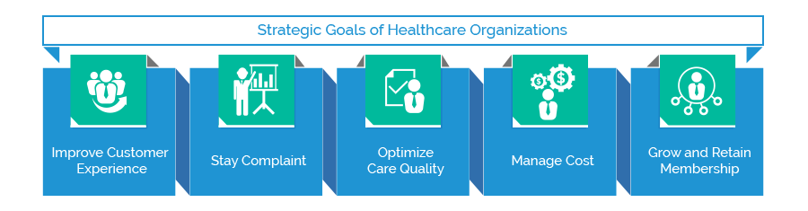 Strategic Goals of Healthcare Organizations