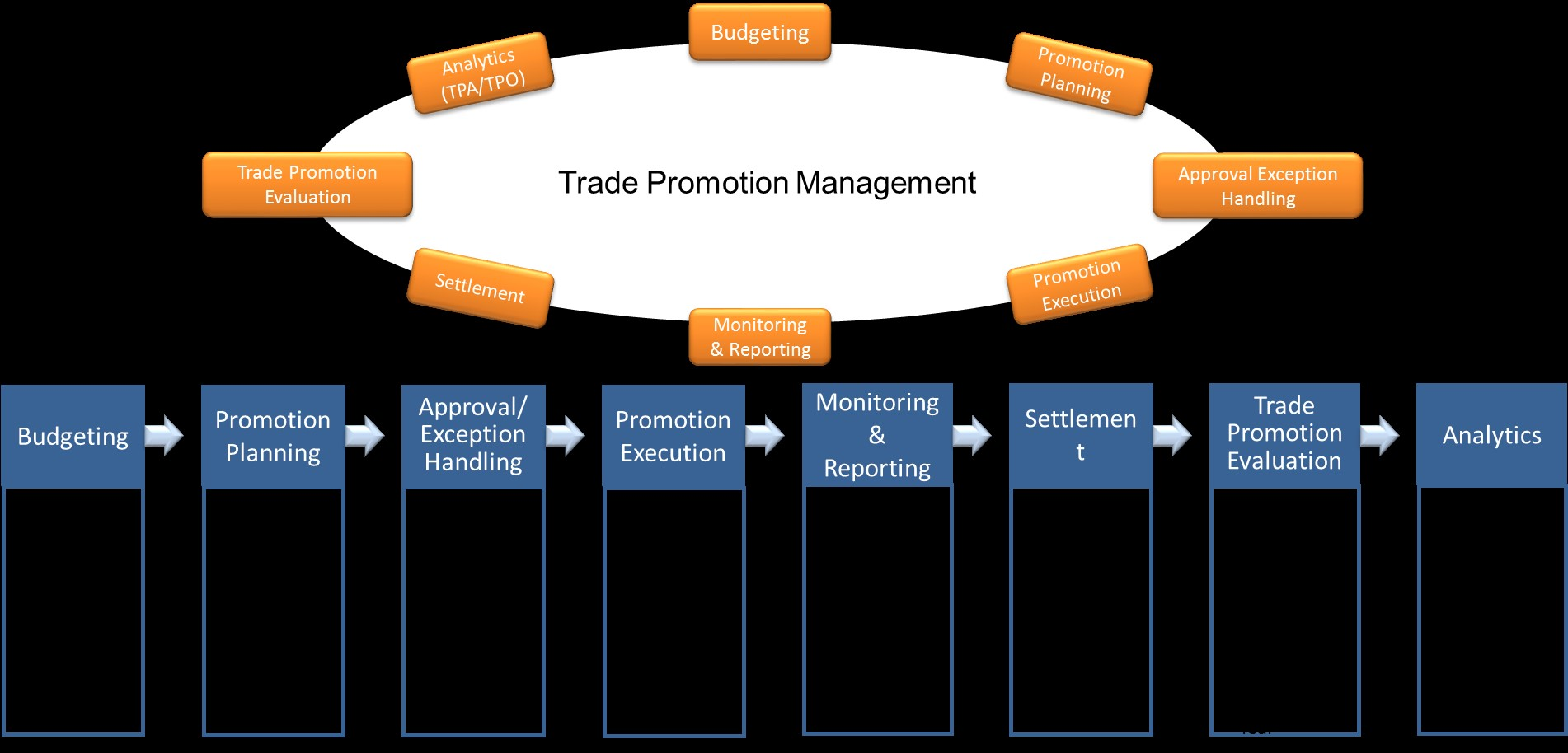 promotional management 15810 marketing management is designed to serve as an introduction to the theory and practice of marketing students will improve their ability to develop effective marketing strategies and assess market opportunities, as well as.