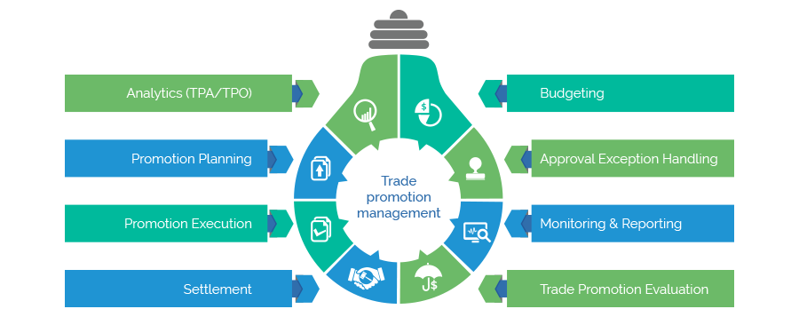 Integrated Trade Promotion Management