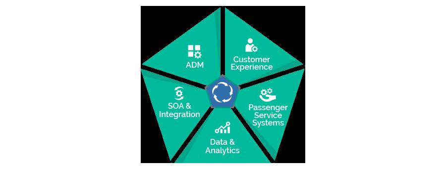 Airlines Services Landscape