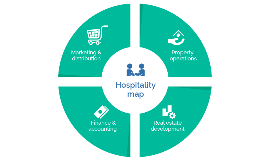 Hospitality Value Chain