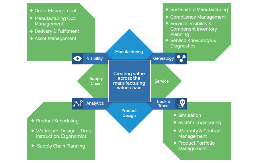 Creating Value Across The Manufacturing Value Chain