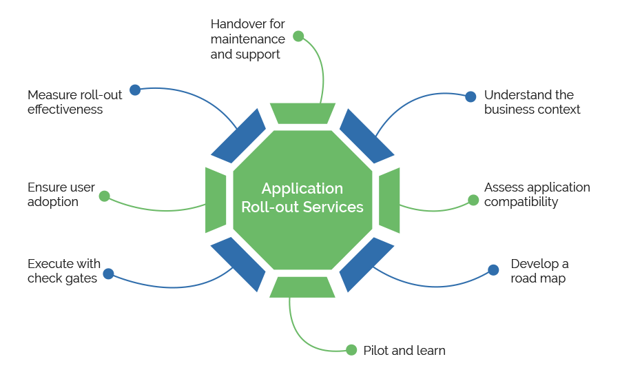 Application Roll Out Services