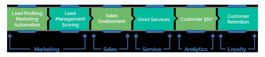 Enhancing and Enriching Customer Journey
