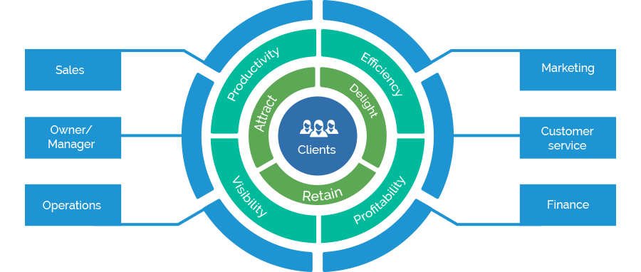 Integration Gateway