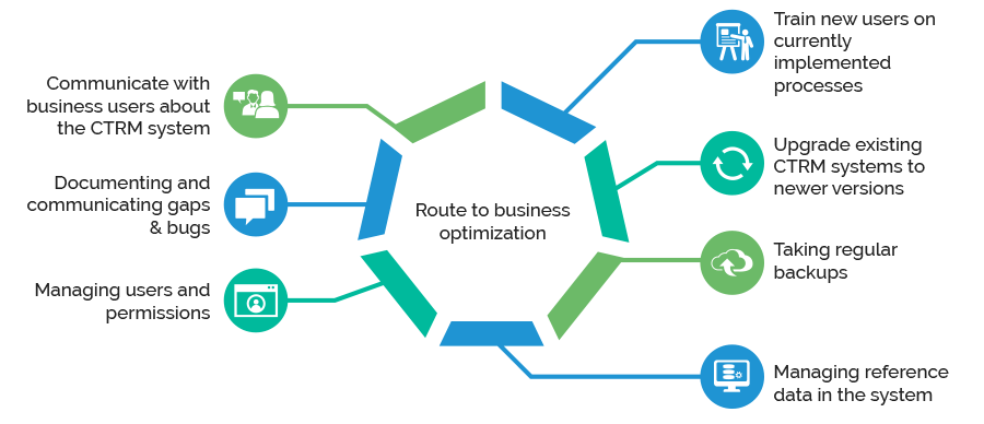 Route to Business Optimization