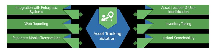 Digital Asset Tracking Solution