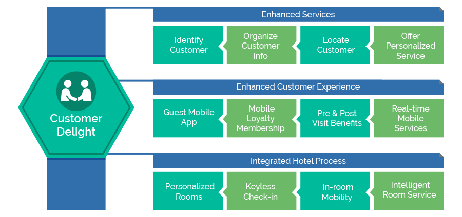 Mobility Guest Service Infographics