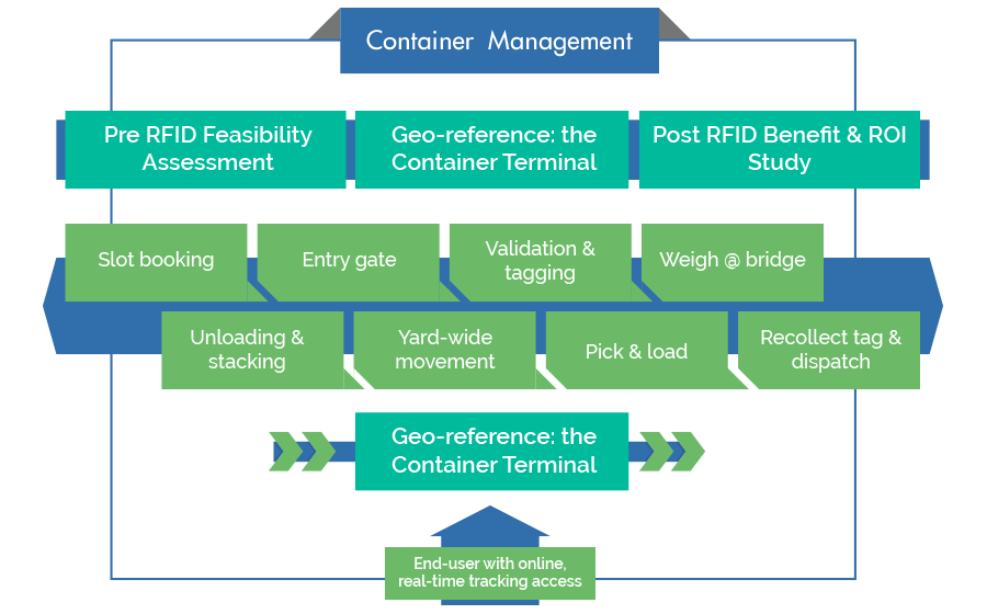 Container Management Solution
