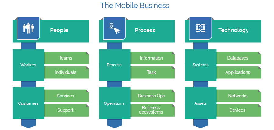 The Mobile Business