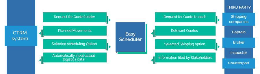 Easy Scheduler Work Flow