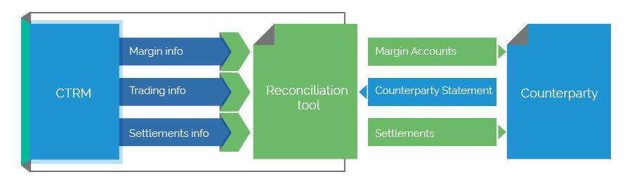 Integrated Technology Schema