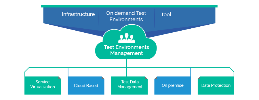TEST ENVIRONMENT OVERVIEW