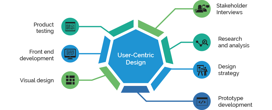 Ui Ux Development To Enhance User Experience Itc Infotech