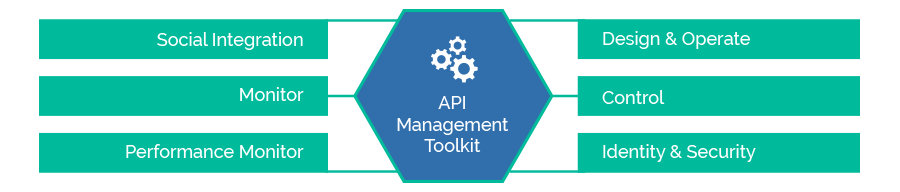 KEY COMPONENTS OF API MANAGEMENT TOOLKIT