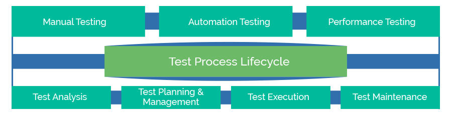 COMPREHESIVE TESTING FRAMEWORK OPENING THE DOOR TO DIGITAL