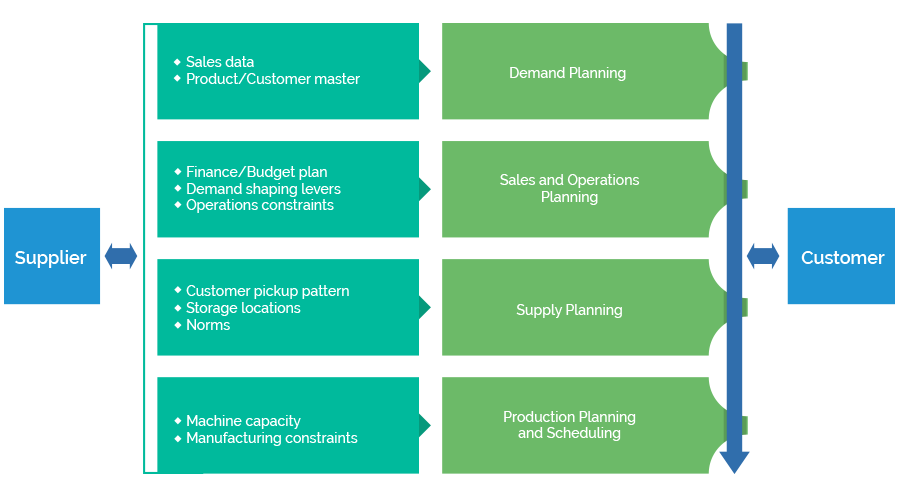 Integrated Supply Chain Planning and Efficiency : SCM : ITC Infotech