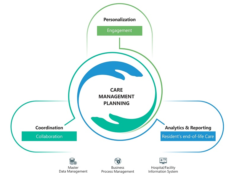 Integrated Care Management Planning