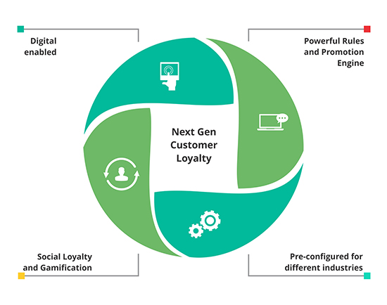 Next Gen Customer Loyalty